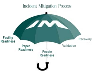 to the Incident Mitigation process